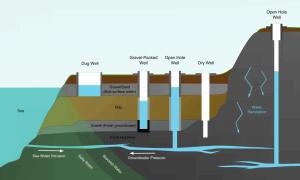 Wiercenia Studzienne i Geologiczne